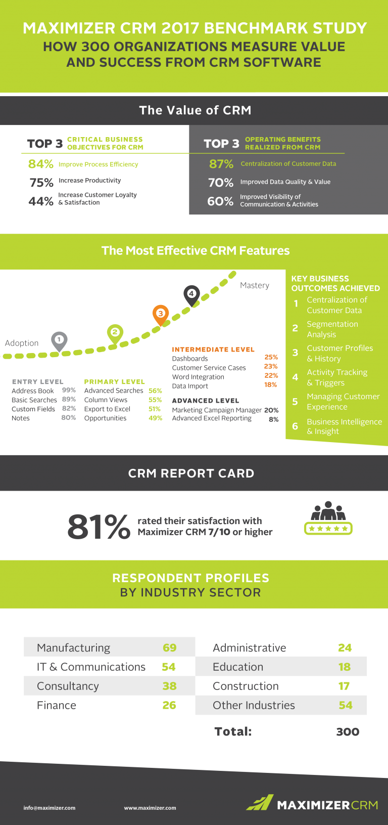 Why Your Business Should Invest In CRM