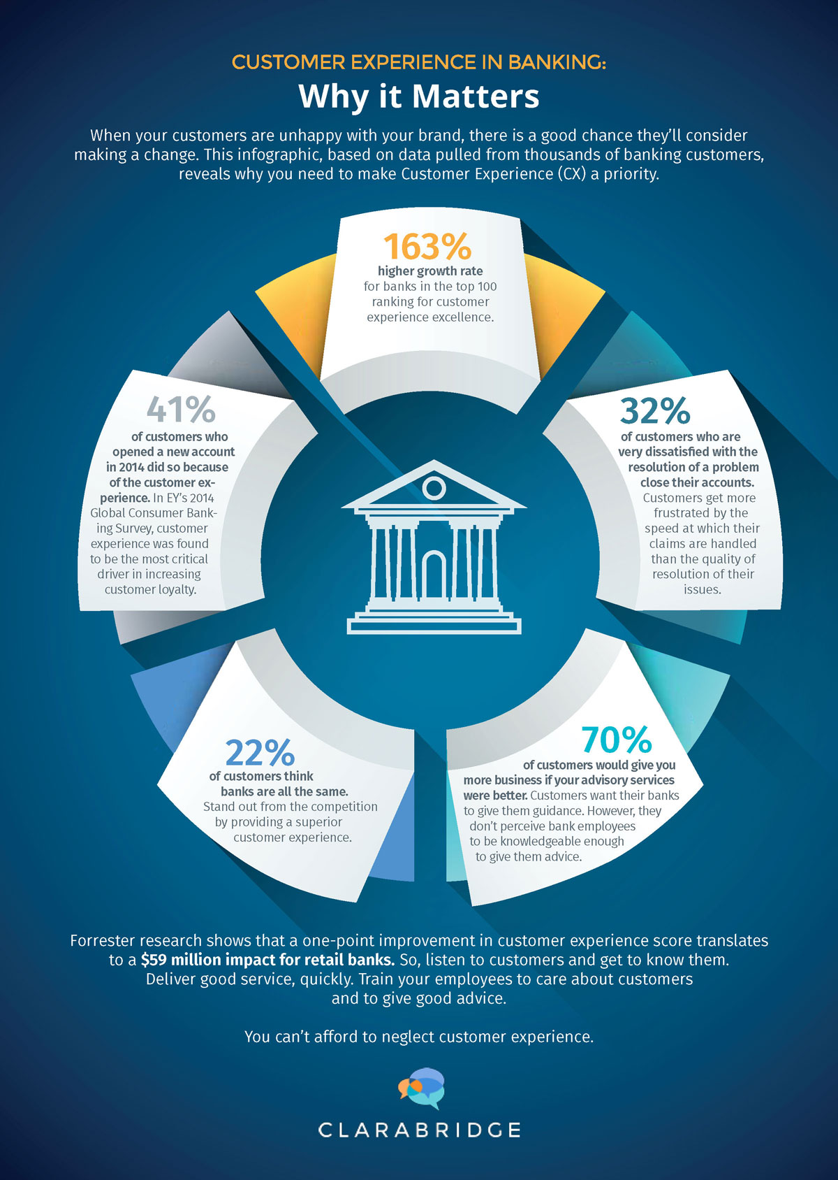 Customer Experience Matters In Banking