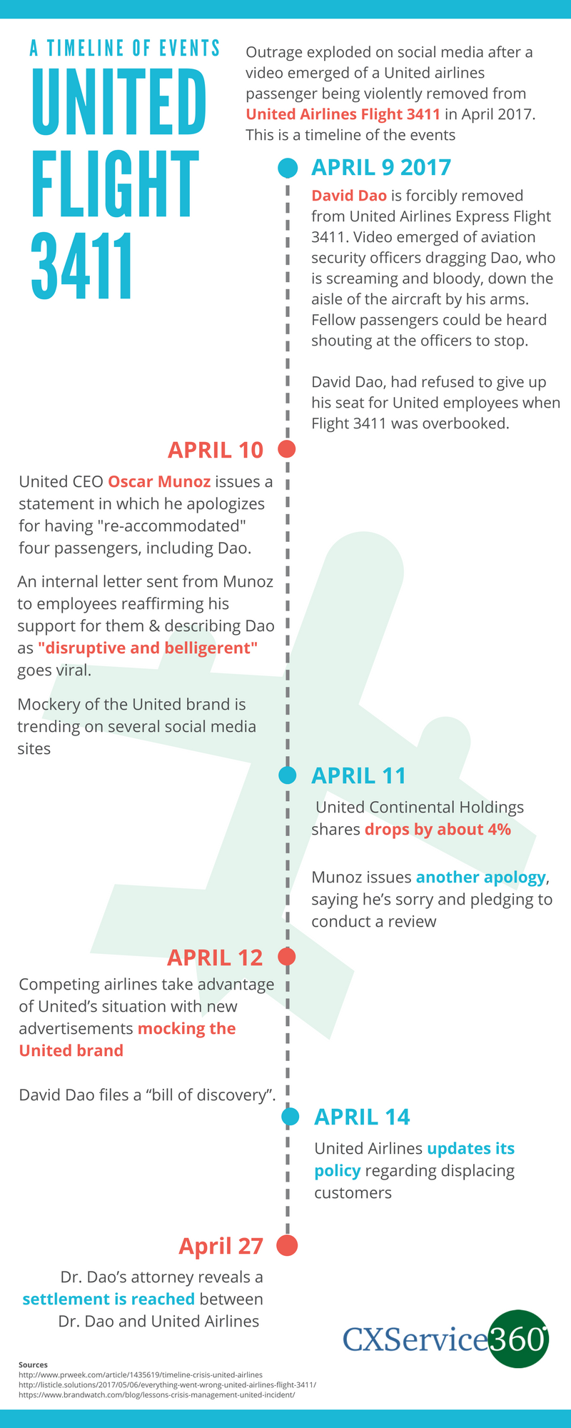 United Flight 3411 Incident Timeline