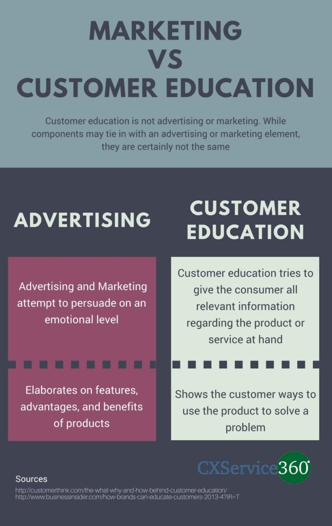 Educating Your Customers VS Marketing