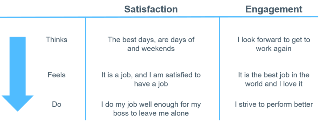 Engaged Vs Satisfied Employee